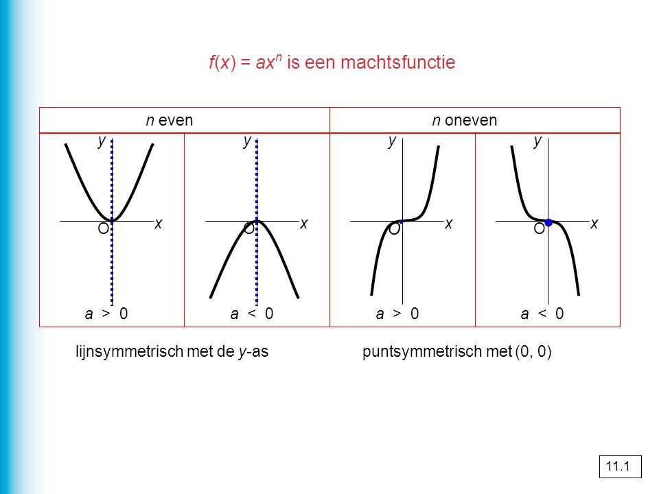 Grafieken van machtsfuncties verschuiven y = x² top (0, 0) y = ( x – 4 )² 4 naar rechts top (4, 0) y = ( x – 4 )² + 3 3 omhoog top (4, 3) y = 2 ( x – 4 )² + 3 parabool smaller top hetzelfde top (4, 3) y = a ( x - p )² + q top (p, q) x top bereken je door wat tussen haakjes staat 0 te maken.