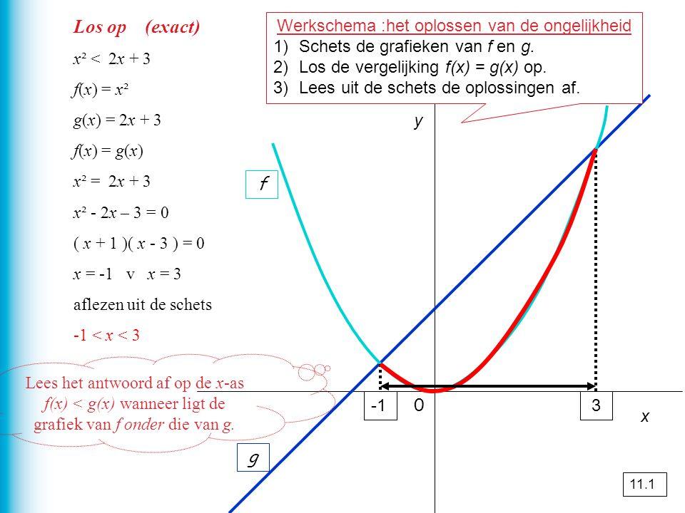 y 3 f g Los op (exact) x² < 2x + 3 f(x) = x² g(x) = 2x + 3 f(x) = g(x) x² = 2x + 3 x² - 2x – 3 = 0 ( x + 1 )( x - 3 ) = 0 x = -1 v x = 3 aflezen uit d