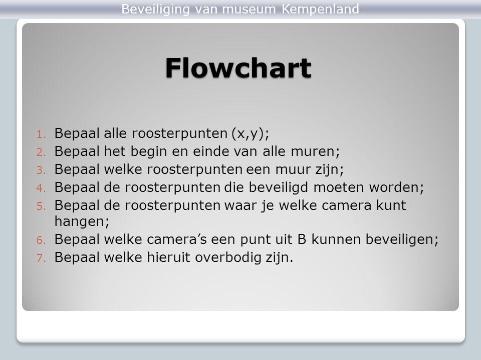 Flowchart 1. Bepaal alle roosterpunten (x,y); 2. Bepaal het begin en einde van alle muren; 3. Bepaal welke roosterpunten een muur zijn; 4. Bepaal de r