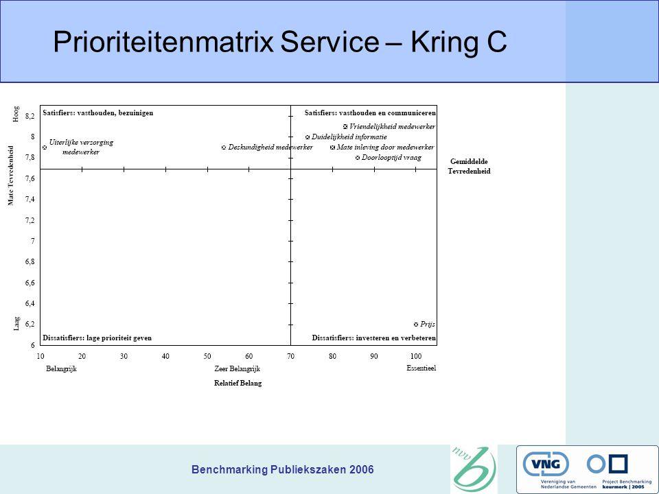 Benchmarking Publiekszaken 2006 Prioriteitenmatrix Service – Kring C