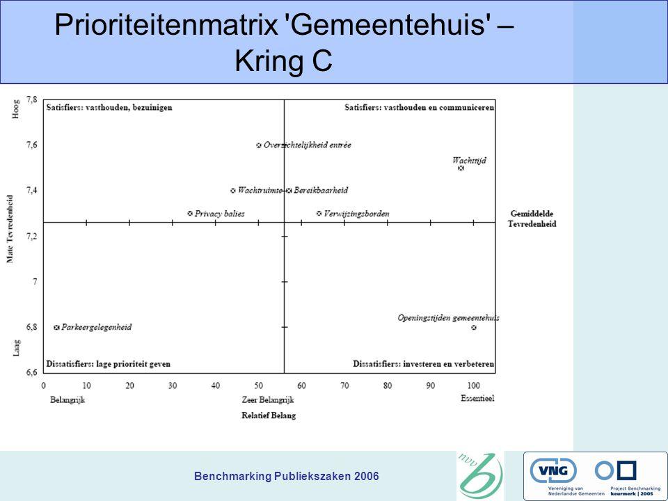 Benchmarking Publiekszaken 2006 Prioriteitenmatrix Gemeentehuis – Kring C