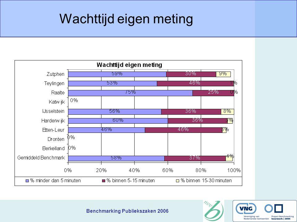 Benchmarking Publiekszaken 2006 Wachttijd eigen meting