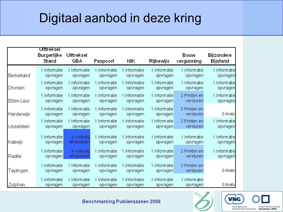 Benchmarking Publiekszaken 2006 Digitaal aanbod in deze kring