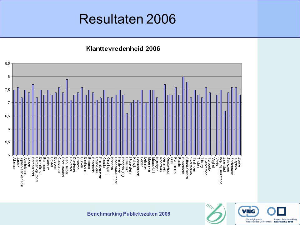 Benchmarking Publiekszaken 2006 Resultaten 2006