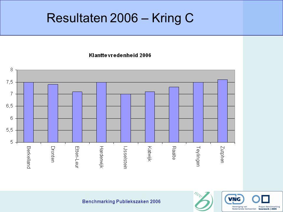 Benchmarking Publiekszaken 2006 Resultaten 2006 – Kring C