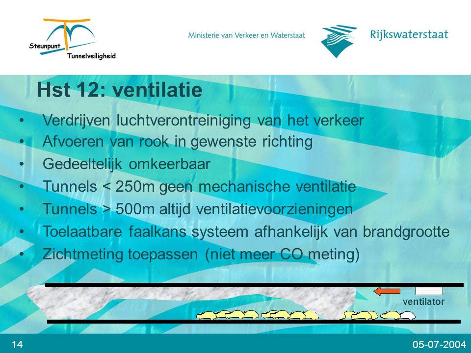 14 ventilator Verdrijven luchtverontreiniging van het verkeer Afvoeren van rook in gewenste richting Gedeeltelijk omkeerbaar Tunnels < 250m geen mechanische ventilatie Tunnels > 500m altijd ventilatievoorzieningen Toelaatbare faalkans systeem afhankelijk van brandgrootte Zichtmeting toepassen (niet meer CO meting) Hst 12: ventilatie 05-07-2004