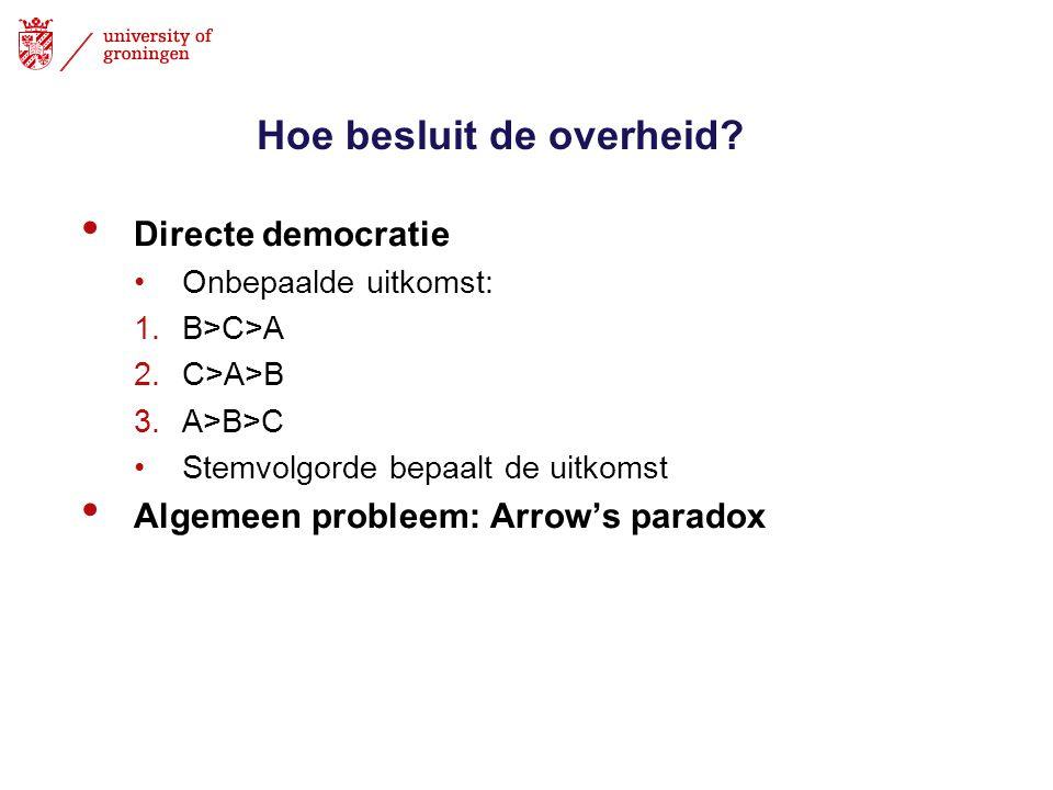 Hoe besluit de overheid? Directe democratie Onbepaalde uitkomst: 1.B>C>A 2.C>A>B 3.A>B>C Stemvolgorde bepaalt de uitkomst Algemeen probleem: Arrow's p