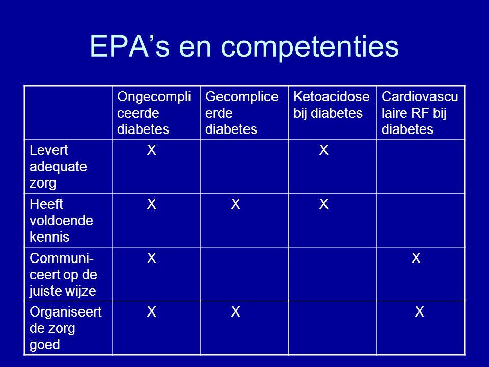 EPA's en competenties Ongecompli ceerde diabetes Gecomplice erde diabetes Ketoacidose bij diabetes Cardiovascu laire RF bij diabetes Levert adequate z