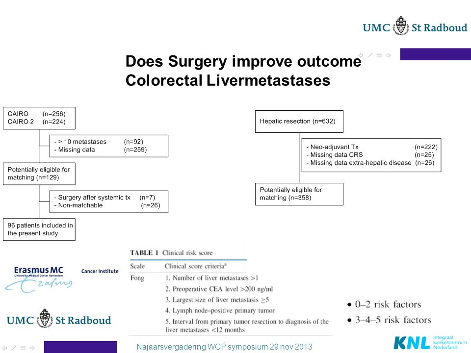 Najaarsvergadering WCP symposium 29 nov 2013 Does Surgery improve outcome Colorectal Livermetastases