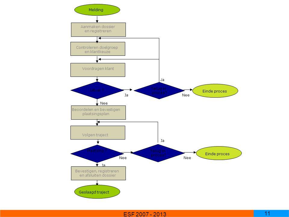 ESF 2007 - 2013 11 Melding Aanmaken dossier en registreren Uitval ? Plaatsing ? Controleren doelgroep en klantkeuze Voordragen klant Beoordelen en bev