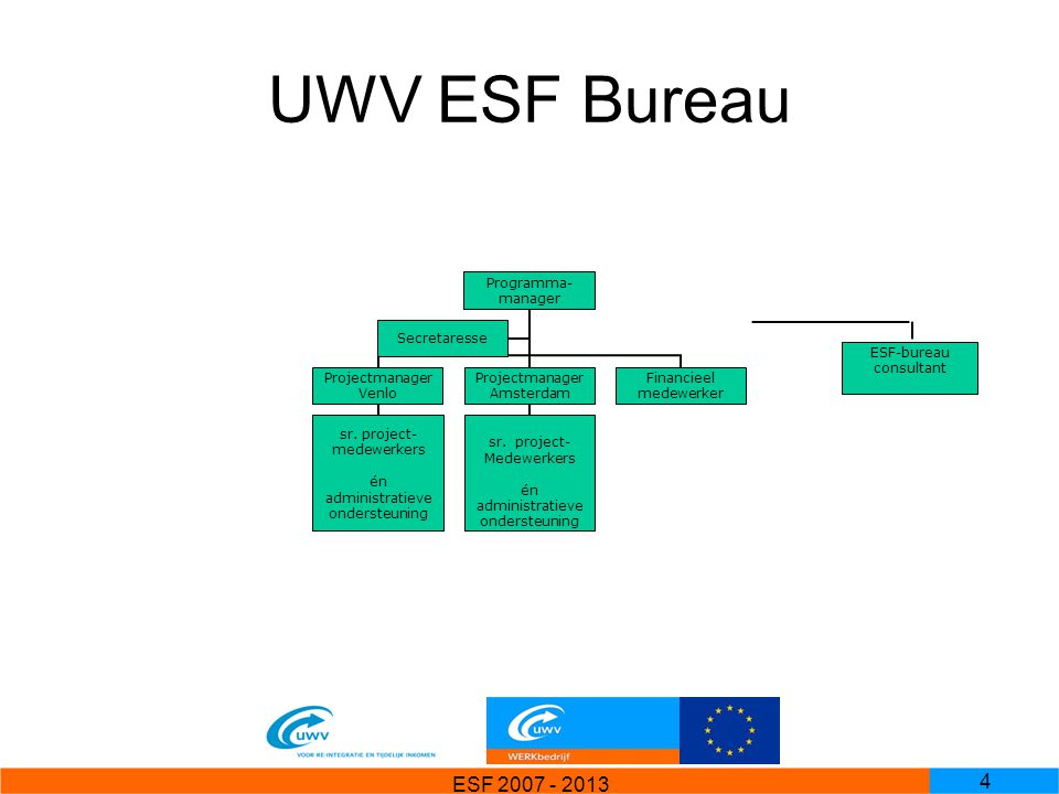 ESF 2007 - 2013 5 Stuurgroep Stuurgroep UWV Programmamanager UWV Staf IR Afdeling FEZAccountantsdienst Projectleiders UWV ESF-bureau consultant