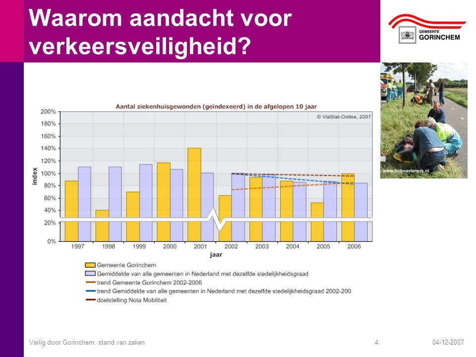 04-12-2007Veilig door Gorinchem, stand van zaken4 Waarom aandacht voor verkeersveiligheid