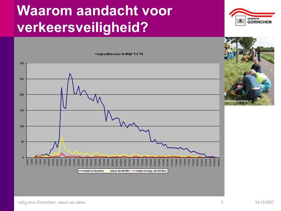 04-12-2007Veilig door Gorinchem, stand van zaken5 Waarom aandacht voor verkeersveiligheid