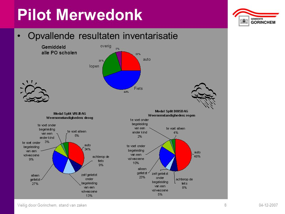 04-12-2007Veilig door Gorinchem, stand van zaken8 Pilot Merwedonk Opvallende resultaten inventarisatie auto Fiets lopen overig Gemiddeld alle PO schol