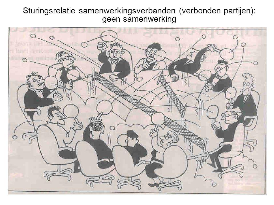 Sturingsrelatie samenwerkingsverbanden (verbonden partijen): geen samenwerking