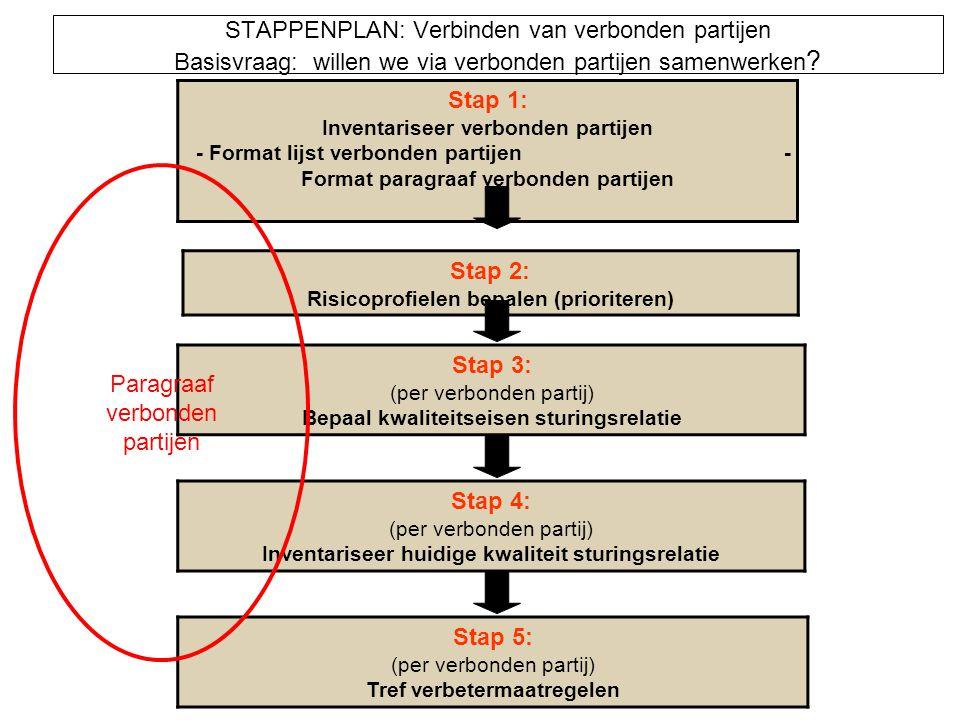 STAPPENPLAN: Verbinden van verbonden partijen Basisvraag: willen we via verbonden partijen samenwerken ? Stap 1: Inventariseer verbonden partijen - Fo