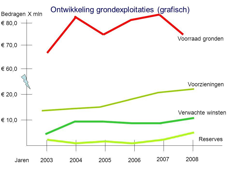 € 80,0 € 20,0 € 10,0 2003200420052006 € 70,0 € 60,0 Bedragen X mln Jaren Voorraad gronden Reserves Voorzieningen Ontwikkeling grondexploitaties (grafi