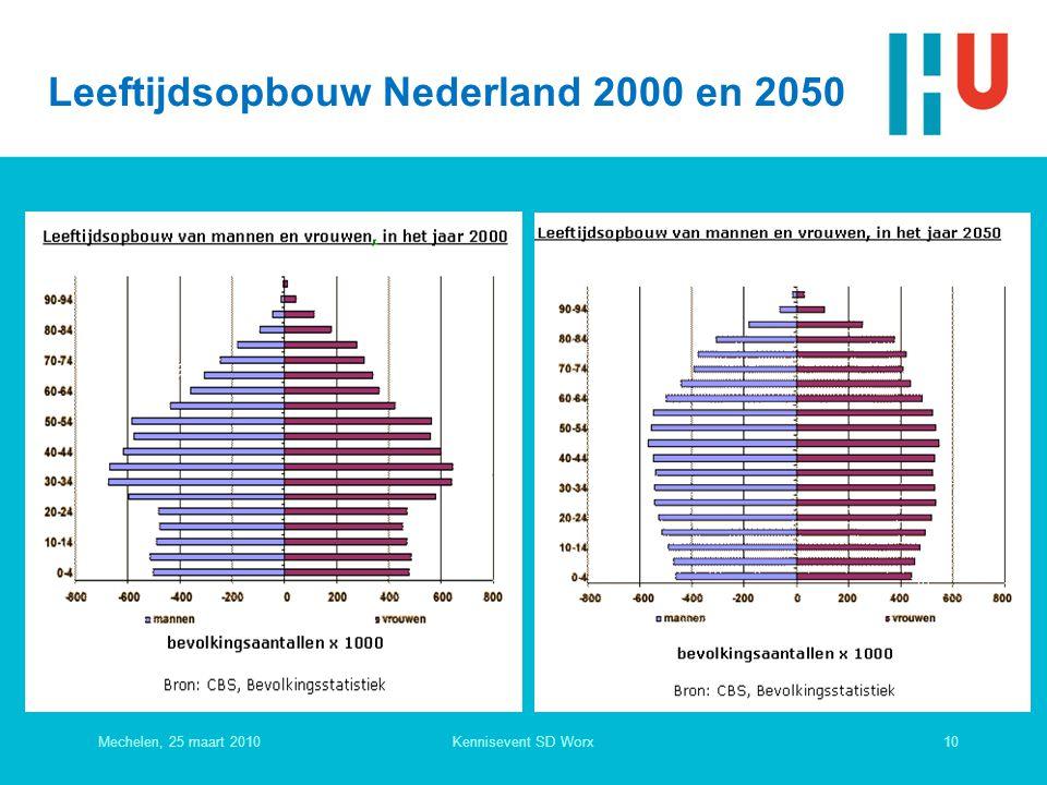 Leeftijdsopbouw Nederland 2000 en 2050 Mechelen, 25 maart 201010Kennisevent SD Worx