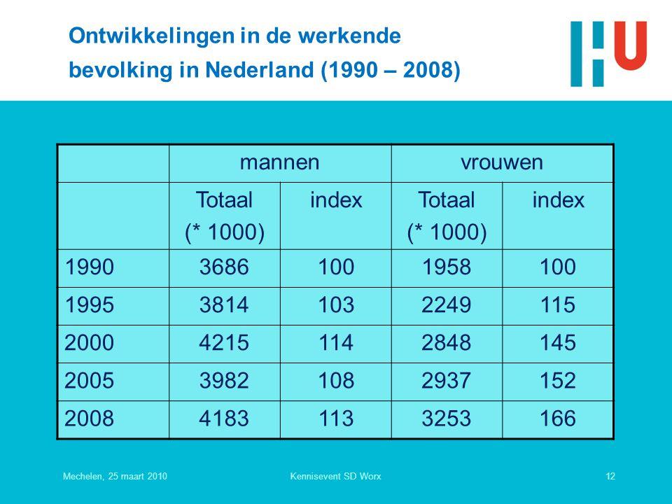 Ontwikkelingen in de werkende bevolking in Nederland (1990 – 2008) mannenvrouwen Totaal (* 1000) indexTotaal (* 1000) index 199036861001958100 199538141032249115 200042151142848145 200539821082937152 200841831133253166 Mechelen, 25 maart 201012Kennisevent SD Worx