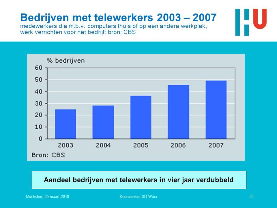 Bedrijven met telewerkers 2003 – 2007 medewerkers die m.b.v.