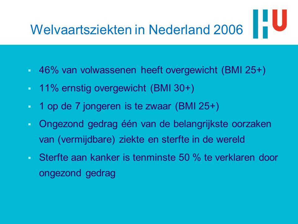 Welvaartsziekten in Nederland 2006  46% van volwassenen heeft overgewicht (BMI 25+)  11% ernstig overgewicht (BMI 30+)  1 op de 7 jongeren is te zwaar (BMI 25+)  Ongezond gedrag één van de belangrijkste oorzaken van (vermijdbare) ziekte en sterfte in de wereld  Sterfte aan kanker is tenminste 50 % te verklaren door ongezond gedrag