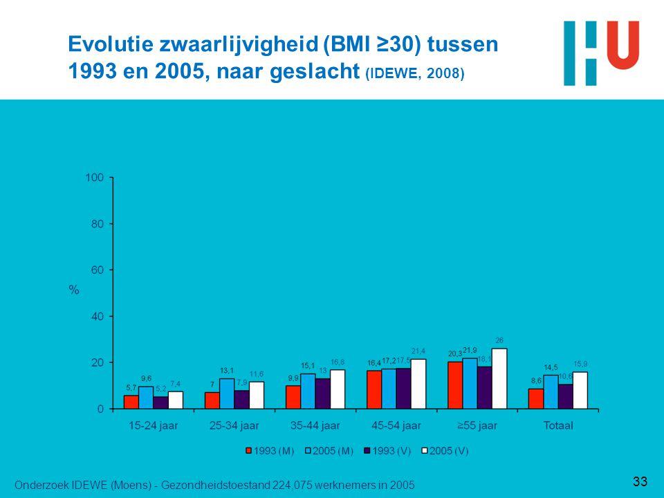 33 Evolutie zwaarlijvigheid (BMI ≥30) tussen 1993 en 2005, naar geslacht (IDEWE, 2008) Onderzoek IDEWE (Moens) - Gezondheidstoestand 224,075 werknemers in 2005