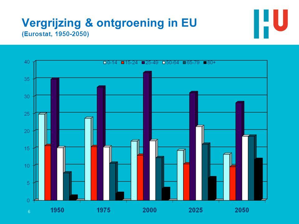6 Vergrijzing & ontgroening in EU (Eurostat, 1950-2050)