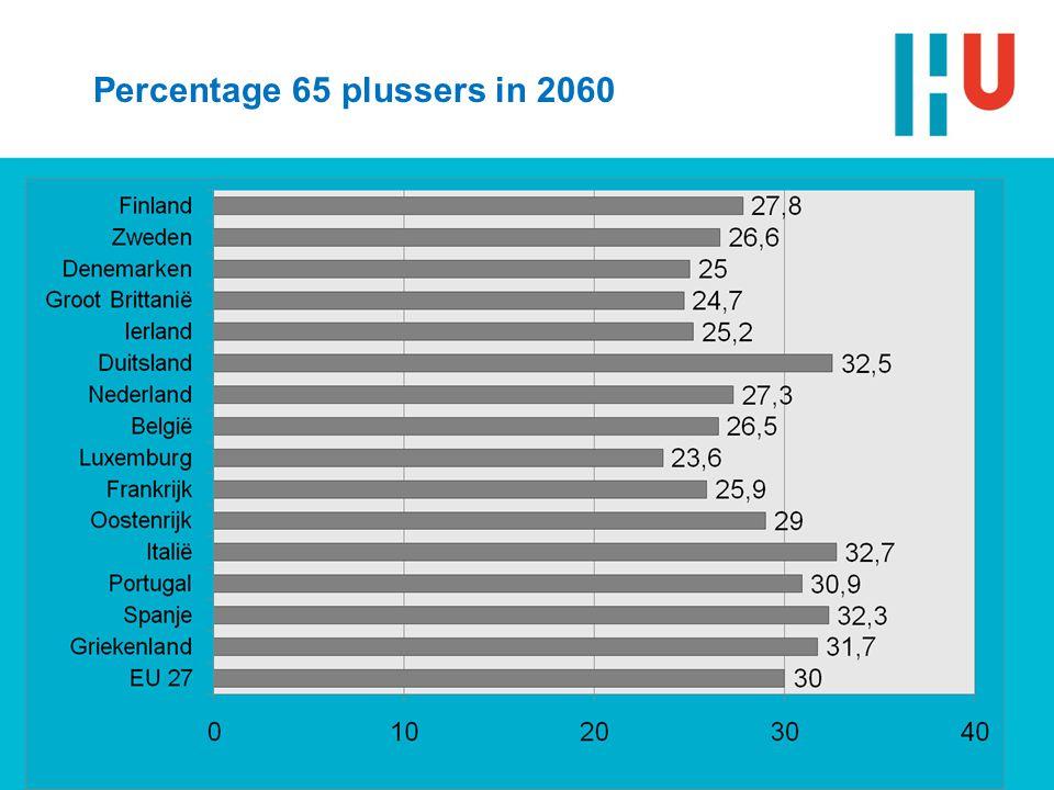 Utrecht, 20 juni 20089Bijeenkomst LOPA Percentage 65 plussers in 2060