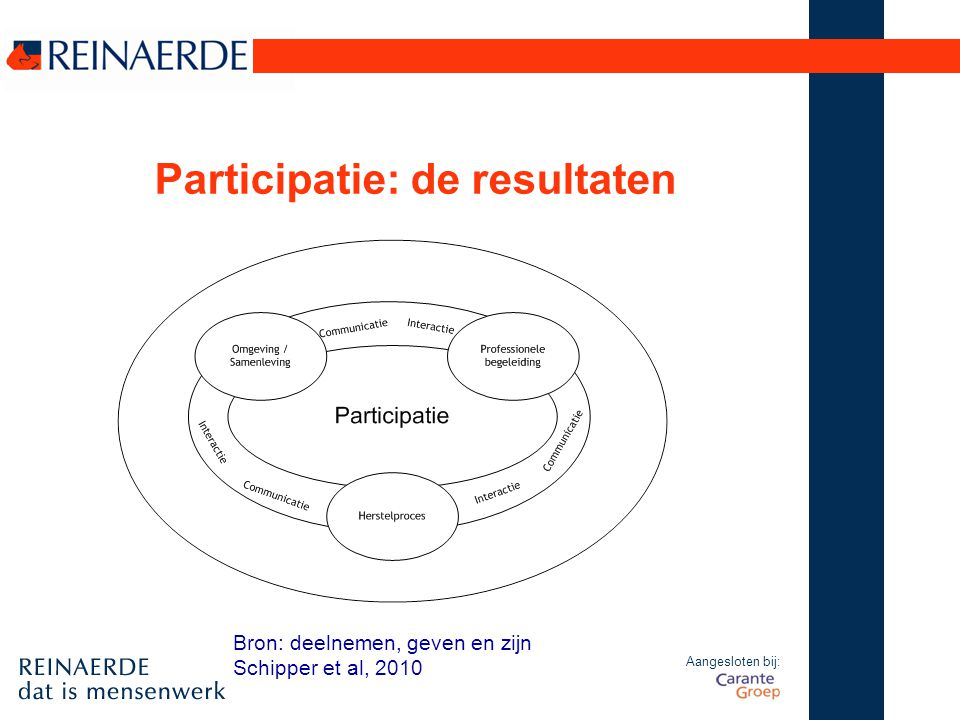 Aangesloten bij: Participatie: de resultaten Bron: deelnemen, geven en zijn Schipper et al, 2010