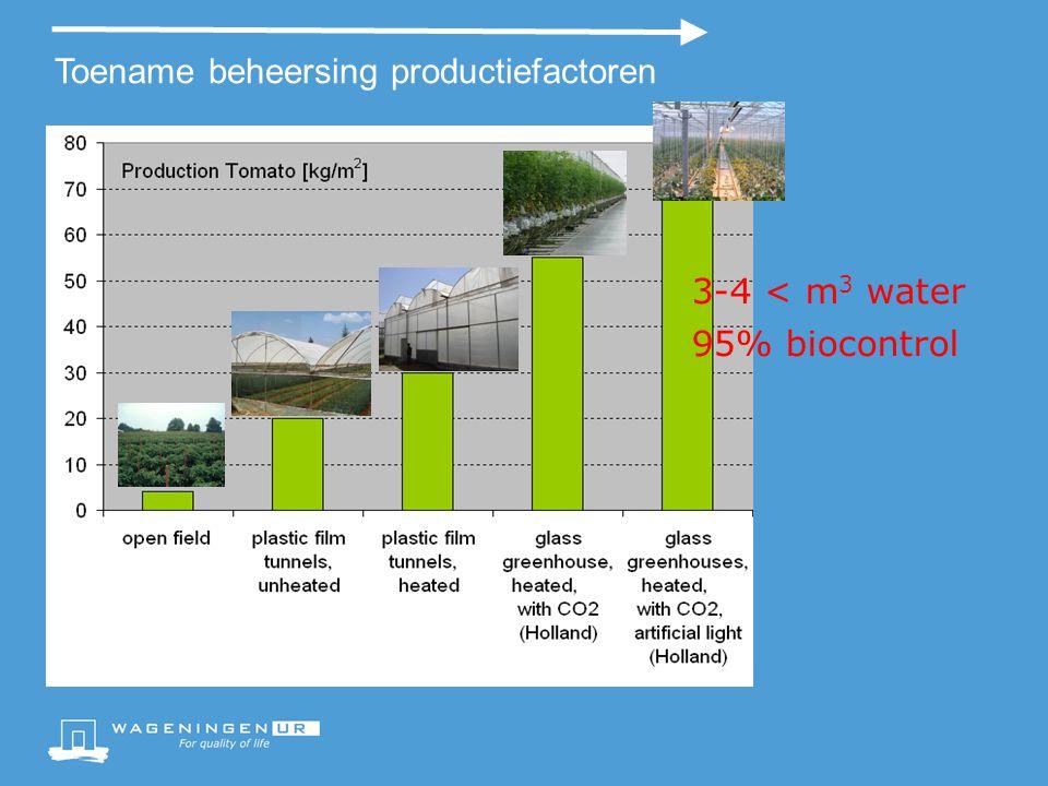 Toename beheersing productiefactoren 3-4 < m 3 water 95% biocontrol