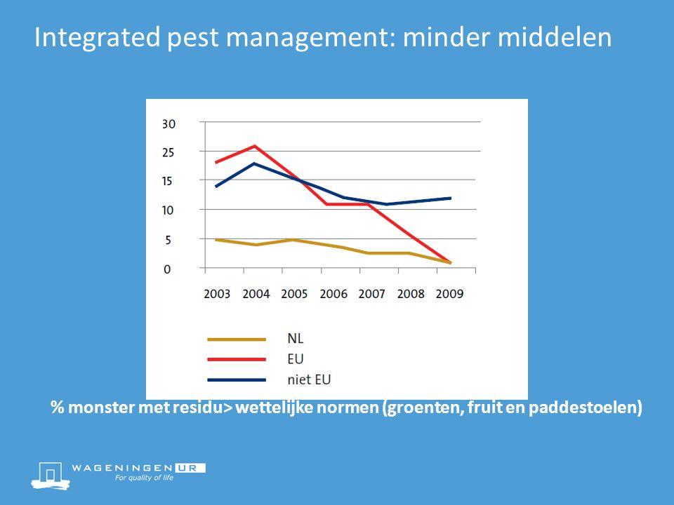 Integrated pest management: minder middelen % monster met residu> wettelijke normen (groenten, fruit en paddestoelen)