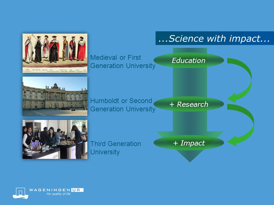 Medieval or First Generation University Humboldt or Second Generation University Third Generation University Education + Research + Impact...Science with impact...