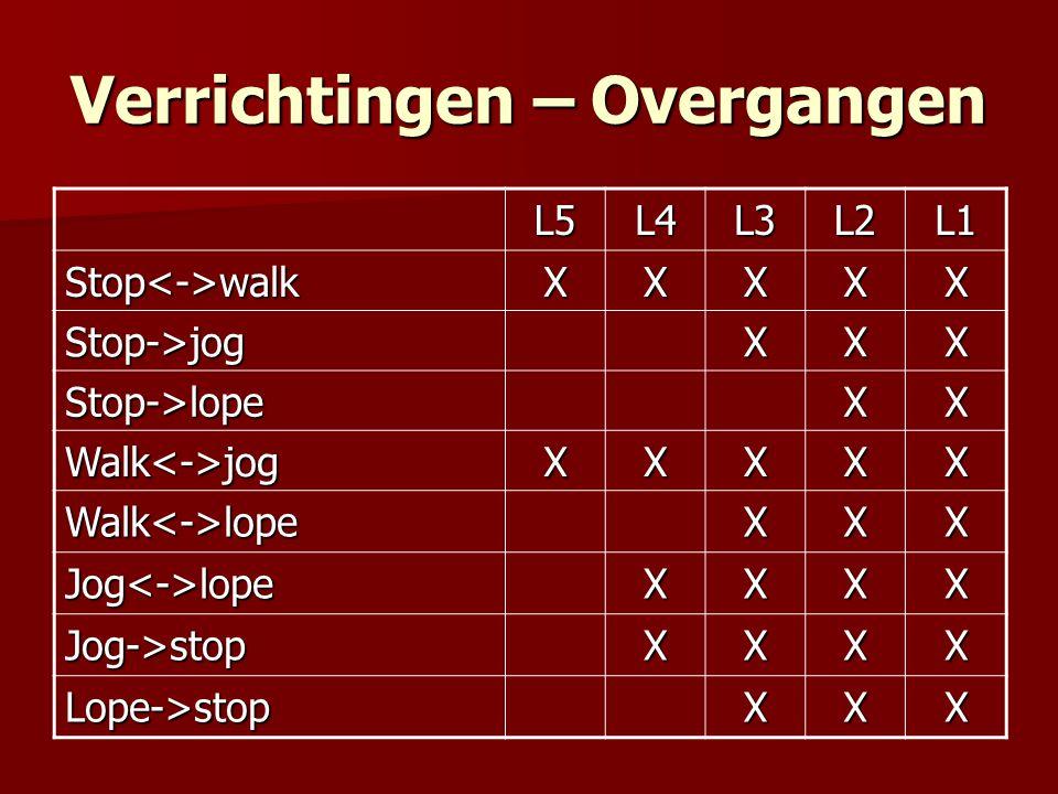 Verrichtingen – Overgangen L5L4L3L2L1 Stop<->walkXXXXX Stop->jogXXX Stop->lopeXX Walk<->jogXXXXX Walk<->lopeXXX Jog<->lopeXXXX Jog->stopXXXX Lope->stopXXX