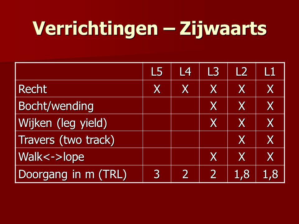 Verrichtingen – Zijwaarts L5L4L3L2L1 RechtXXXXX Bocht/wendingXXX Wijken (leg yield) XXX Travers (two track) XX Walk<->lopeXXX Doorgang in m (TRL) 3221,81,8