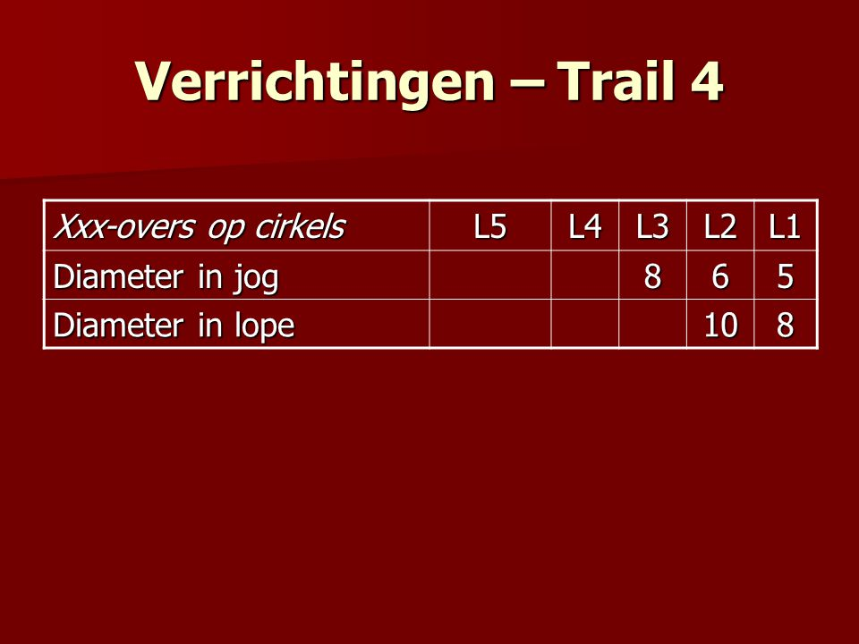 Verrichtingen – Trail 4 Xxx-overs op cirkels L5L4L3L2L1 Diameter in jog 865 Diameter in lope 108