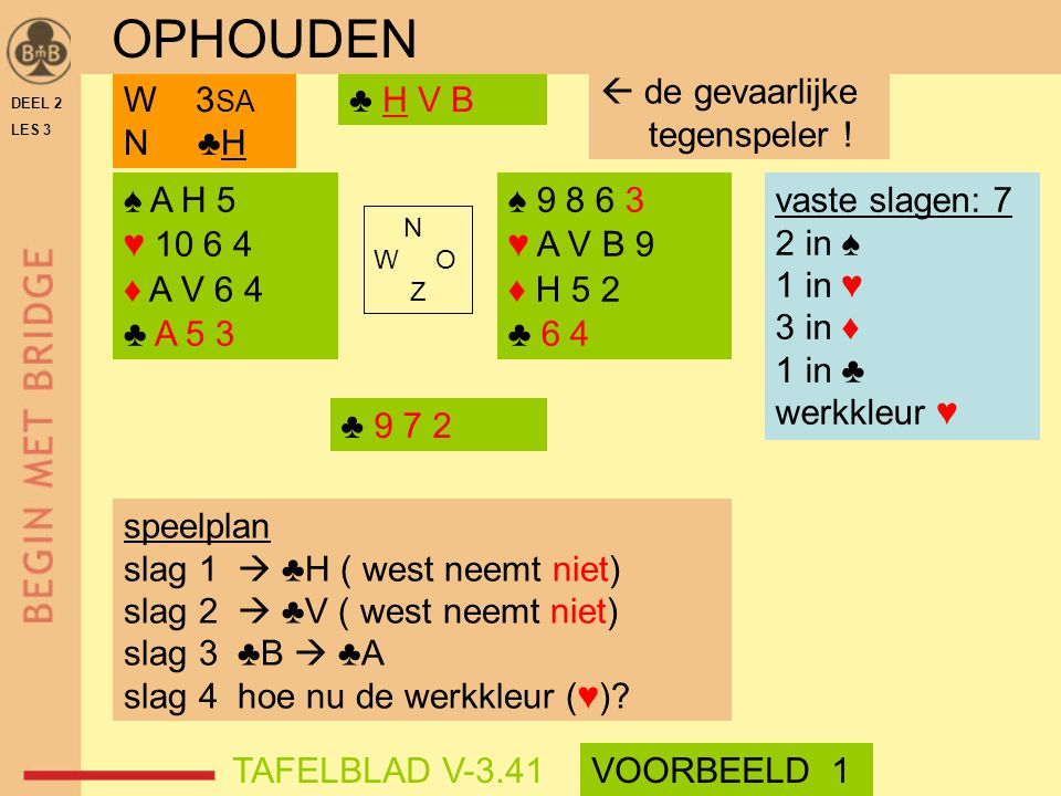 DEEL 2 LES 3 ♠ A H 5 ♥ 10 6 4 ♦ A V 6 4 ♣ A 5 3 ♠ 9 8 6 3 ♥ A V B 9 ♦ H 5 2 ♣ 6 4 N W O Z ♣ H V BW 3 SA N ♣H speelplan slag 1  ♣H ( west neemt niet)