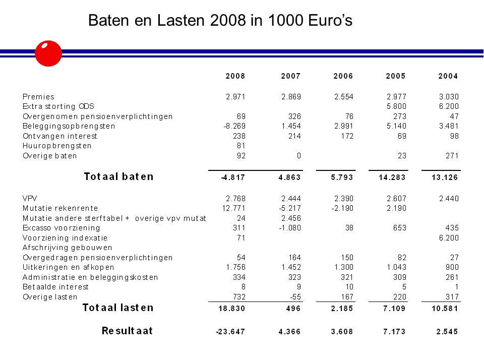 Baten en Lasten 2008 in 1000 Euro's