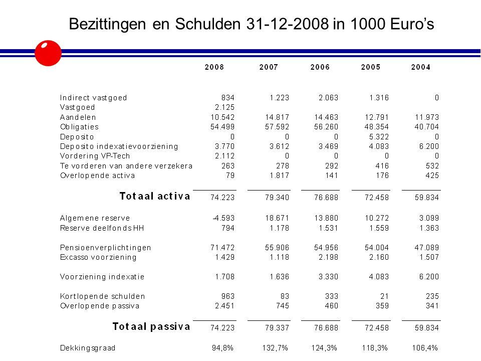 Bezittingen en Schulden 31-12-2008 in 1000 Euro's