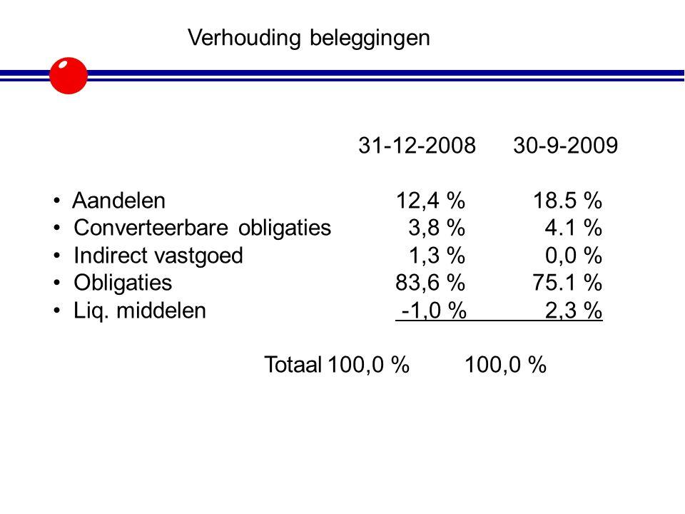 31-12-2008 30-9-2009 Aandelen12,4 %18.5 % Converteerbare obligaties 3,8 % 4.1 % Indirect vastgoed 1,3 % 0,0 % Obligaties83,6 %75.1 % Liq. middelen -1,