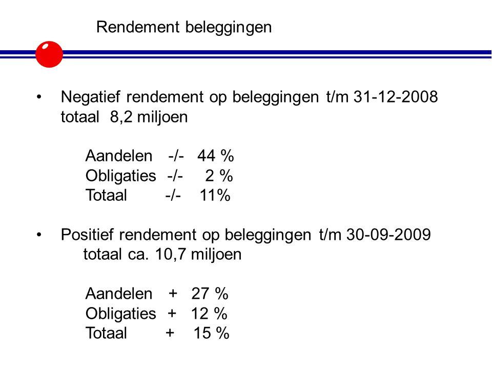 Rendement beleggingen Negatief rendement op beleggingen t/m 31-12-2008 totaal 8,2 miljoen Aandelen -/- 44 % Obligaties -/- 2 % Totaal -/- 11% Positief
