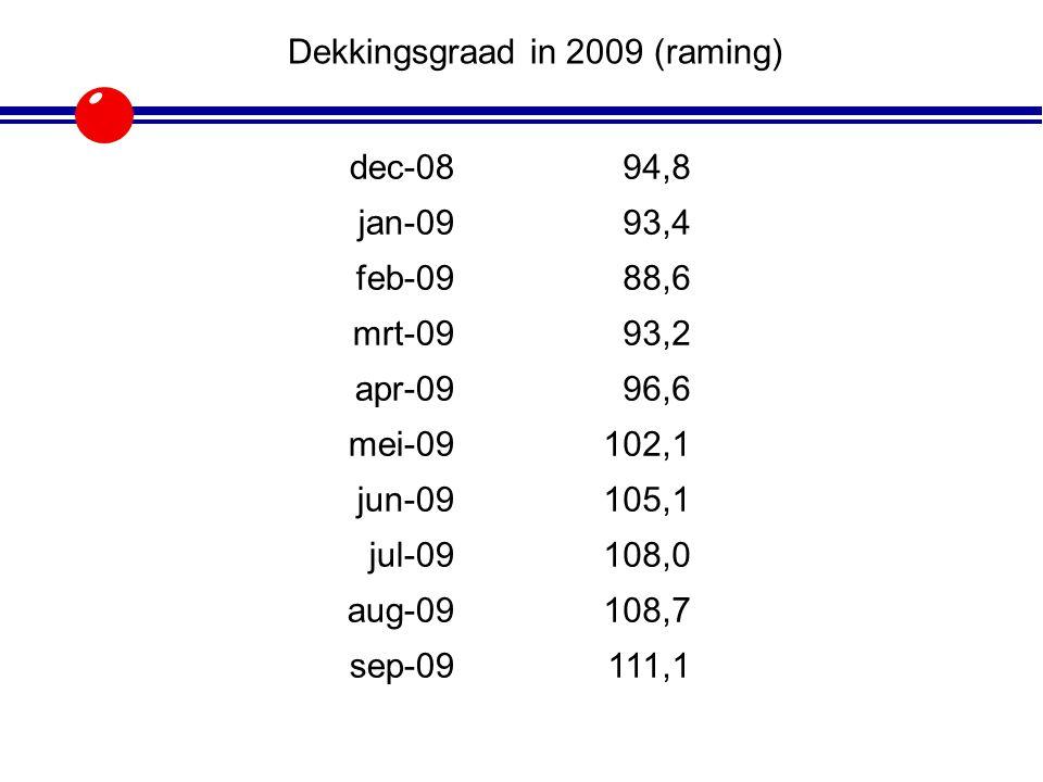 Dekkingsgraad in 2009 (raming) dec-0894,8 jan-0993,4 feb-0988,6 mrt-0993,2 apr-0996,6 mei-09102,1 jun-09105,1 jul-09108,0 aug-09108,7 sep-09111,1