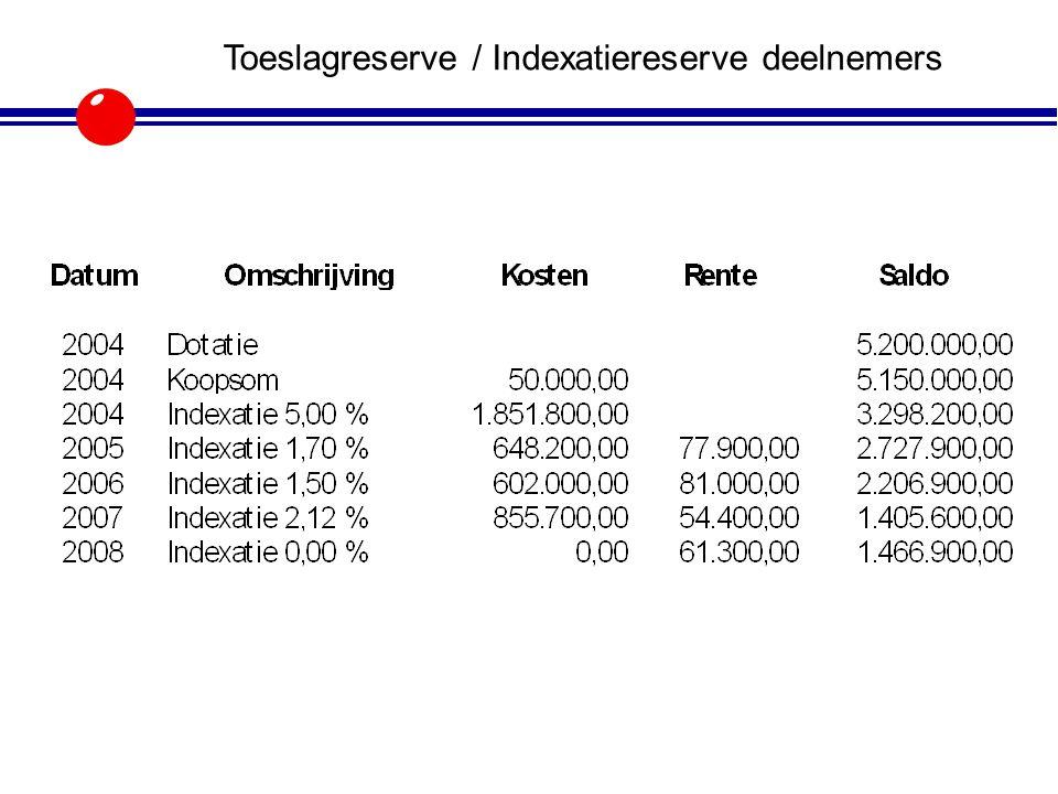 Toeslagreserve / Indexatiereserve deelnemers