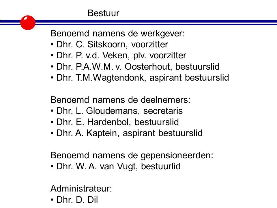 Bestuur Benoemd namens de werkgever: Dhr. C. Sitskoorn, voorzitter Dhr. P. v.d. Veken, plv. voorzitter Dhr. P.A.W.M. v. Oosterhout, bestuurslid Dhr. T