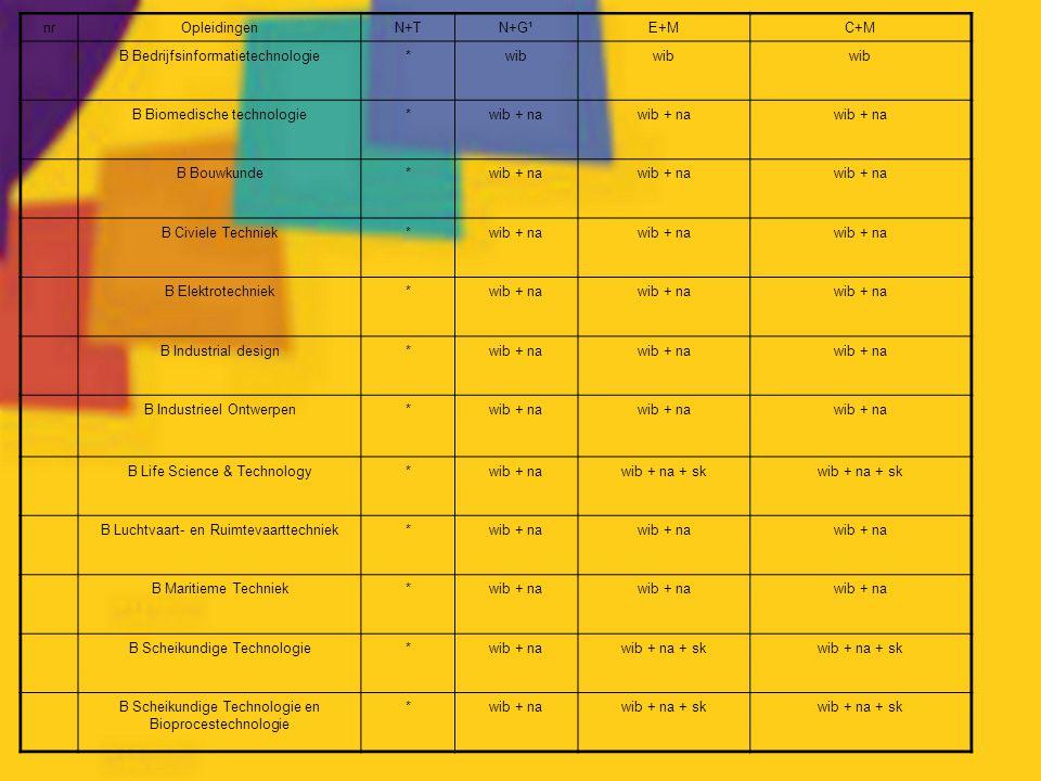 nrOpleidingenN+TN+G¹E+MC+M B Bedrijfsinformatietechnologie*wib B Biomedische technologie*wib + na B Bouwkunde*wib + na B Civiele Techniek*wib + na B E