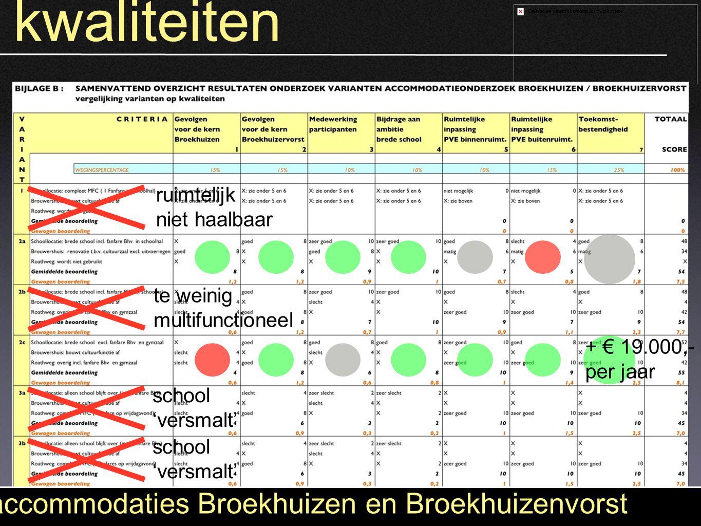 kwaliteiten accommodaties Broekhuizen en Broekhuizenvorst ruimtelijk niet haalbaar school 'versmalt' school 'versmalt' te weinig multifunctioneel + €