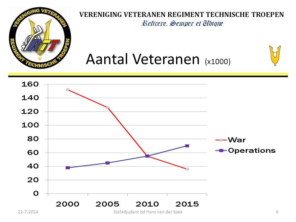 VERENIGING VETERANEN REGIMENT TECHNISCHE TROEPEN Reficere. Semper et Ubique Aantal Veteranen (x1000) 22-7-20146Stafadjudant bd Hans van der Spek