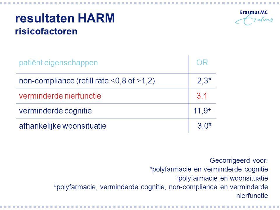 resultaten HARM risicofactoren patiënt eigenschappenOR non-compliance (refill rate 1,2) 2,3* verminderde nierfunctie3,1 verminderde cognitie11,9 + afh