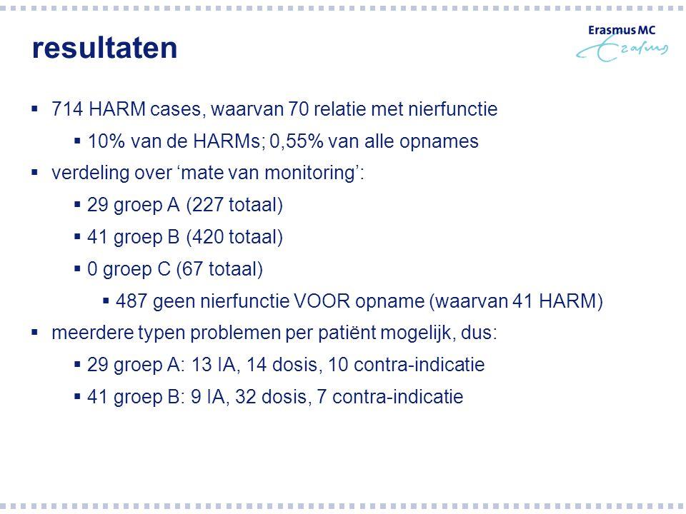 resultaten  714 HARM cases, waarvan 70 relatie met nierfunctie  10% van de HARMs; 0,55% van alle opnames  verdeling over 'mate van monitoring':  2