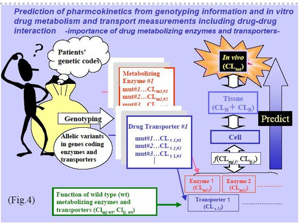 karakteristieken  rol nierfunctie bij oorzaak HARM  2 onafhankelijke beoordelaars  3 typen:  interactie waarbij nierfunctie een rol speelde  Bijv.