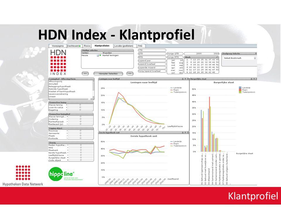 Klantprofiel HDN Index - Klantprofiel